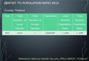 Dentist-Thailand